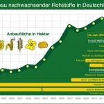 Anbaufläche für nachwachsende Rohstoffe 2011