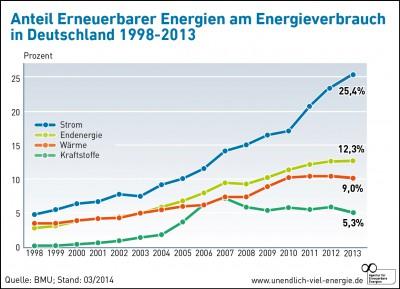 Energiewende Grafik