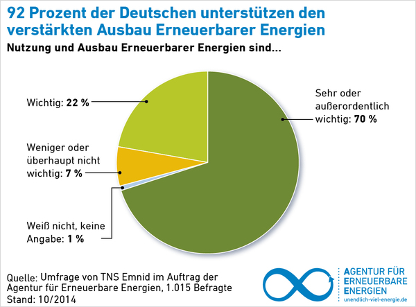 Akzeptanz Erneuerbare Energien