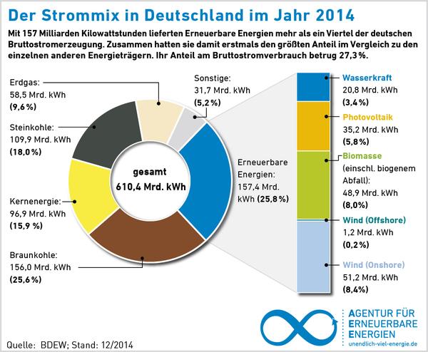Strommix Stromerzeugung Energiemix Energieerzeugung