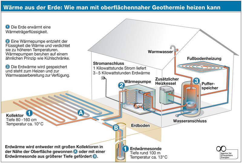 Geothermie Wärmepumpe