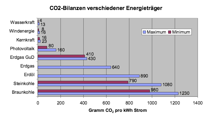 CO2 Bilanzen in der Energieerzeugung