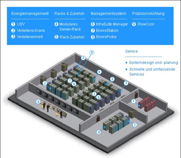 Aufbau eines Rechenzentrums mit Delta InfraSuite
