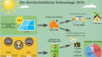 Solaranlagen in Deutschland – so tickt der Prosumer