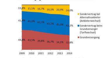 Deutsche Stromkunden verlassen die Grundversorgung