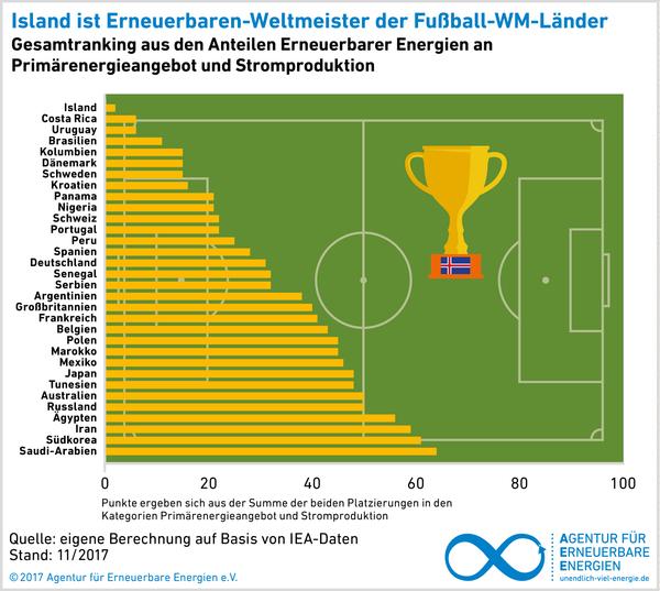 AEE WM Fußball