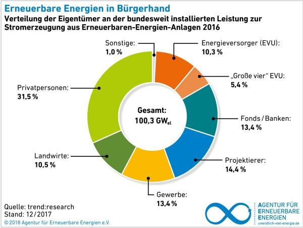 AEE Bürgerenergie
