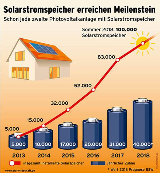 Stromspeicher Solarstromspeicher Batteriespeicher