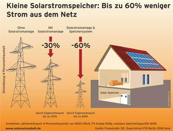 Solarstromspeicher, Eigenverbrauch