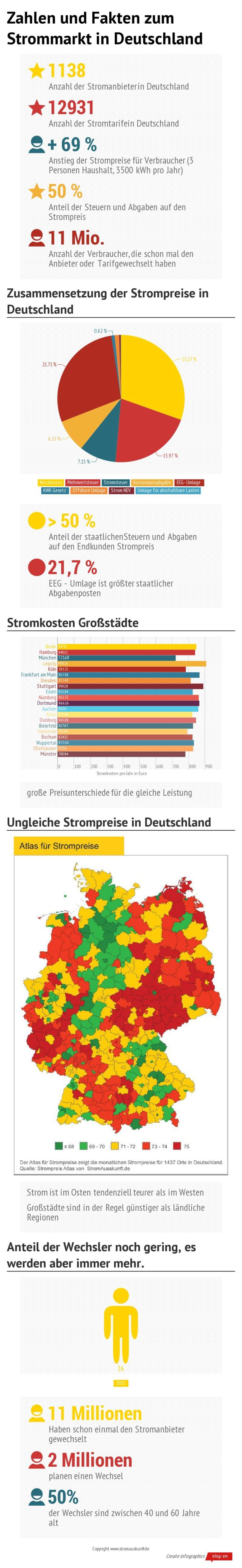 singles mit niveau deutschland köln