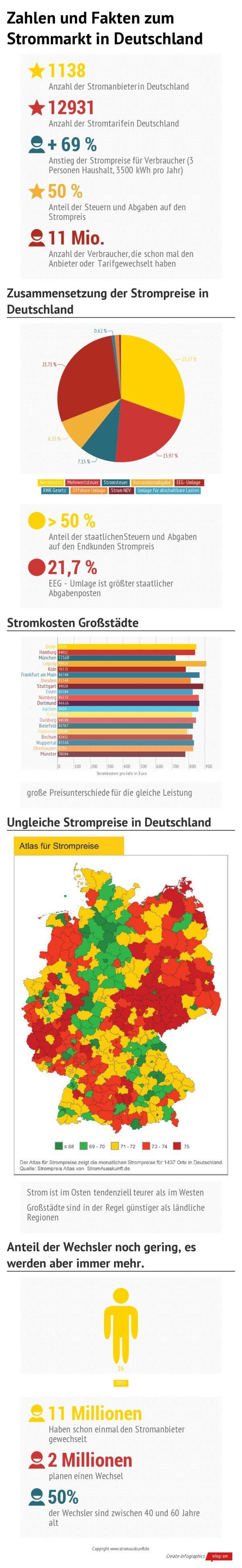 Fakten zum deutschen Strommarkt