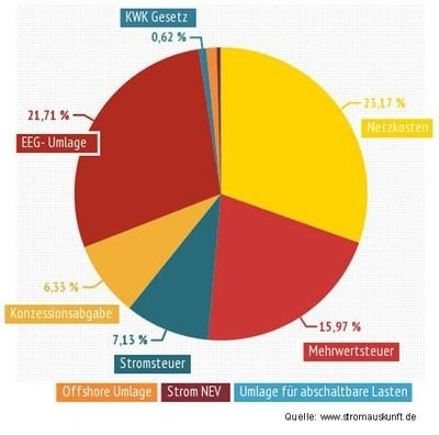 Zusammensetzung des Strompreises, 2014