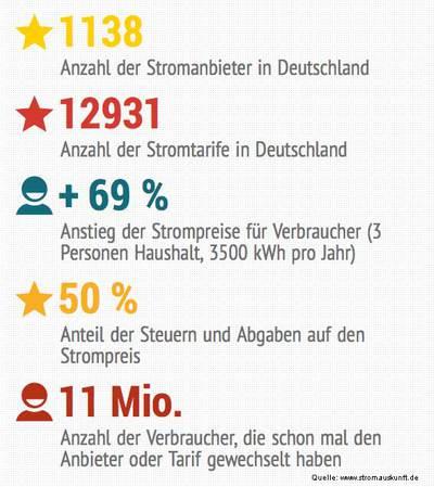 StromAuskunft präsentiert Zahlen und Fakten zum Strommarkt in De...