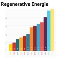 Regenerative Energien in Deutschland