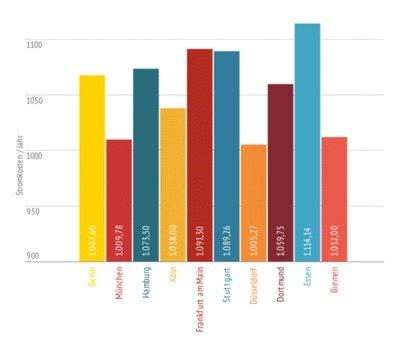 Strompreise Deutschland, Großstädte