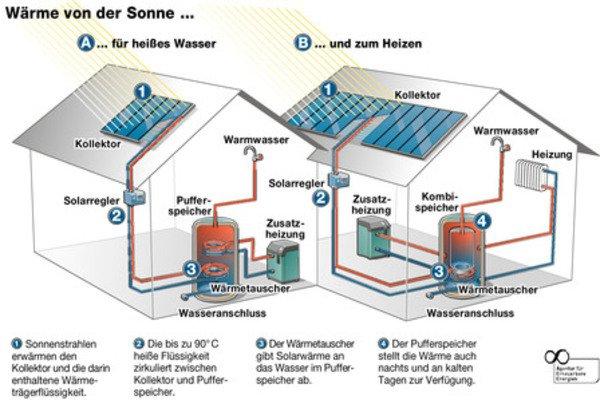 Solarthermie - So funktioniert es