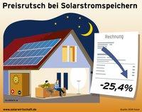 E.ON liefert jede dritte Solaranlage mit Stromspeicher aus