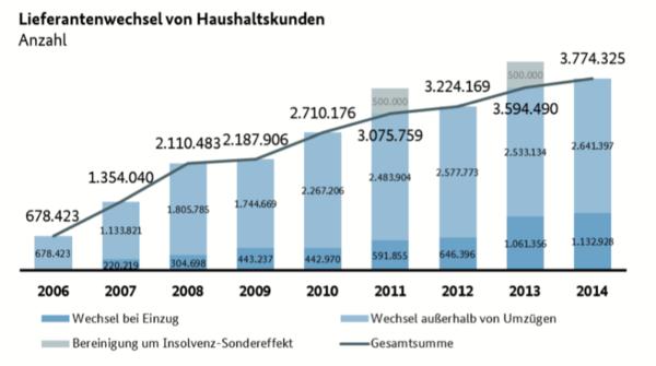 Stromanbieterwechsel Haushaltskunden in Deutschland