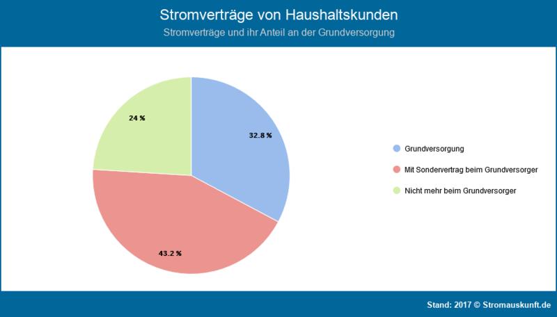stromanbieter und stromversorger in deutschland 2019